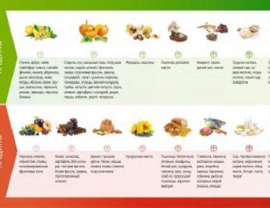 Таблиця кислих і лужних продуктів харчування
